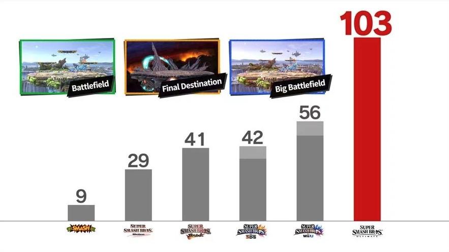 Super Smash Bros. Ultimate: cantidad de escenarios