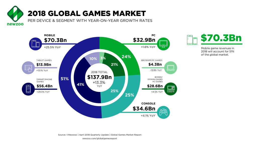 El mercado de los videojuegos por plataforma (Newzoo)