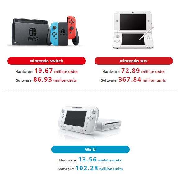 Nintendo: unidades vendidas