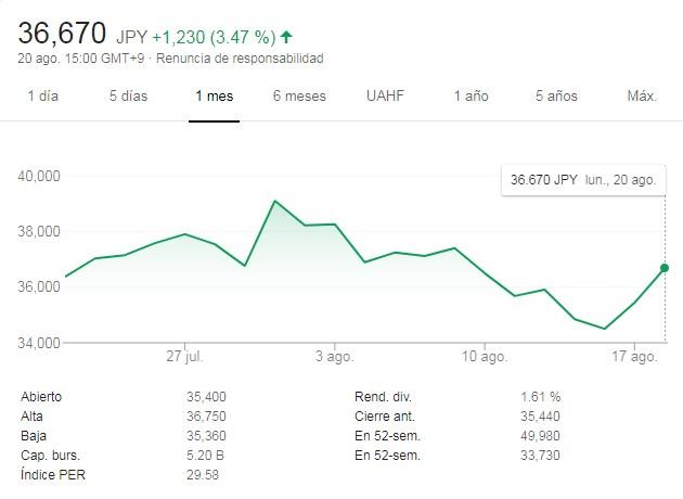 La acción de Nintendo, con subas y bajas, repuntando (Google Finance)