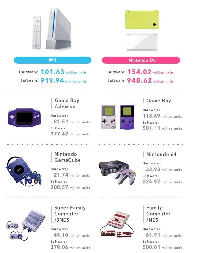 Nintendo: un éxito en ventasNintendo: un éxito en ventas