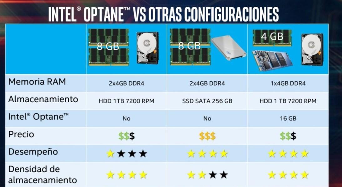 Intel Optane: diferencias de precios y rendimientos