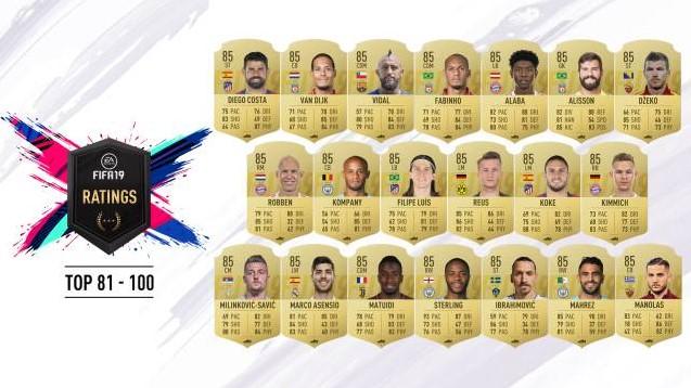 Puntajes de FIFA 19