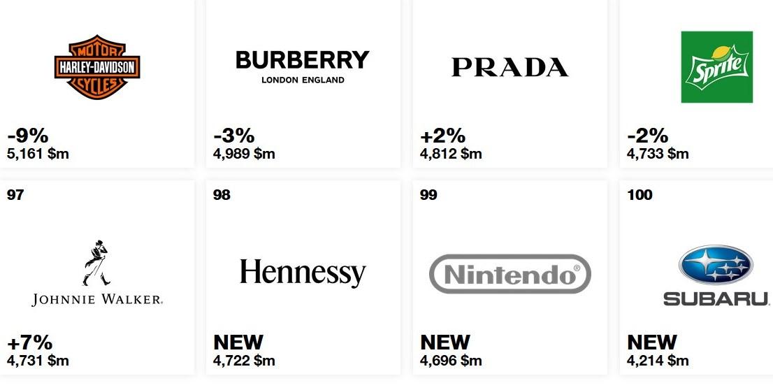 Nintendo, entre las mejores marcas del mundo