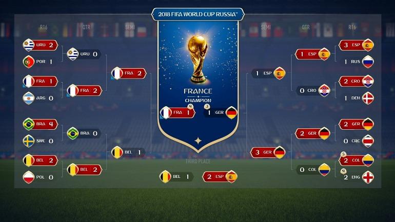 EA Sports y FIFA vuelven a acertar al campeón del mundo