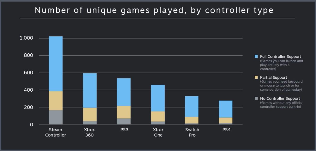 Los números del joystick de Steam