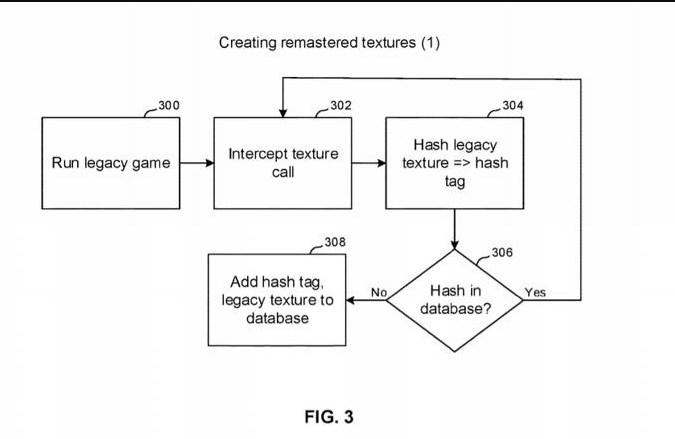 Las patentes nuevas registradas por Sony