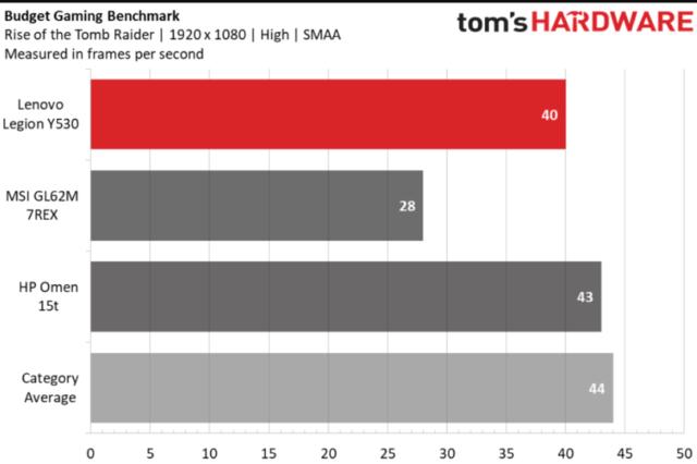 Lenovo Legion Y530: benchmarks de Tom's Hardware
