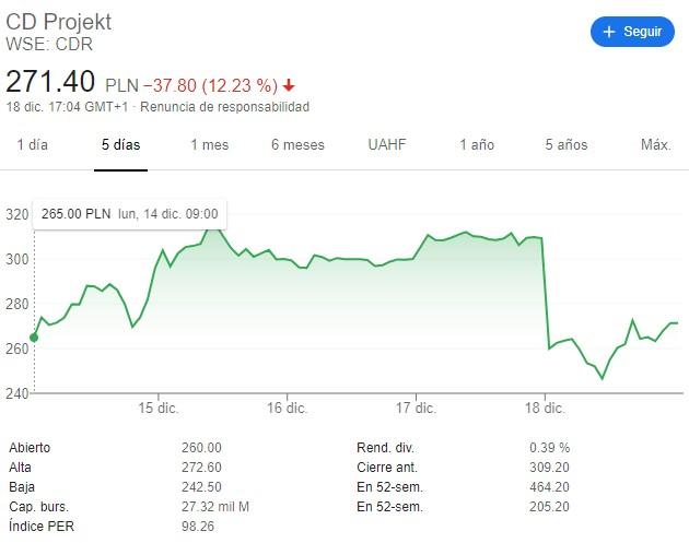 Las acciones de CD Projekt se siguen desplomando tras el bochornoso debut de Cyberpunk 2077