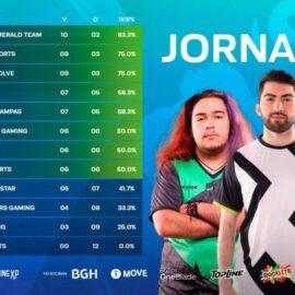 Liga Master Flow 2021: Globant Emerald Team se perfila como candidato al título