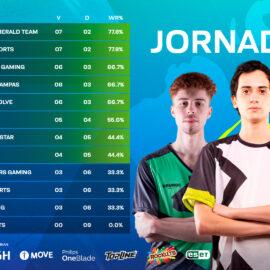 Liga Master Flow, Clausura 2021: Globant Emerald Team y Savage Esports se disputan el cierre de la ronda de ida