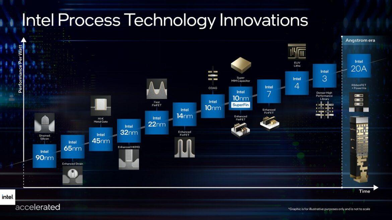 Intel reveló la hoja de ruta de innovaciones y la nueva denominación de sus procesadores